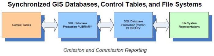 DataQualityPost2_SynchronizedGISDatabasesGraphic