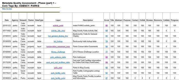 MetadataQAResultsTablePart1ParksData.JPG